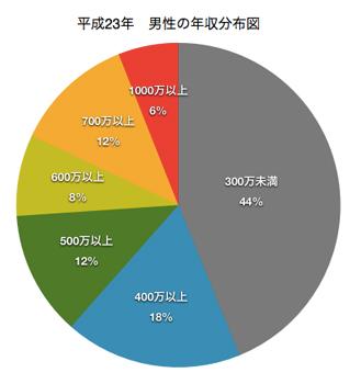 男性の年収分布図